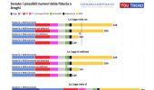 Fiducia al governo Draghi: i 4 scenari nello studio YouTrend/CZ