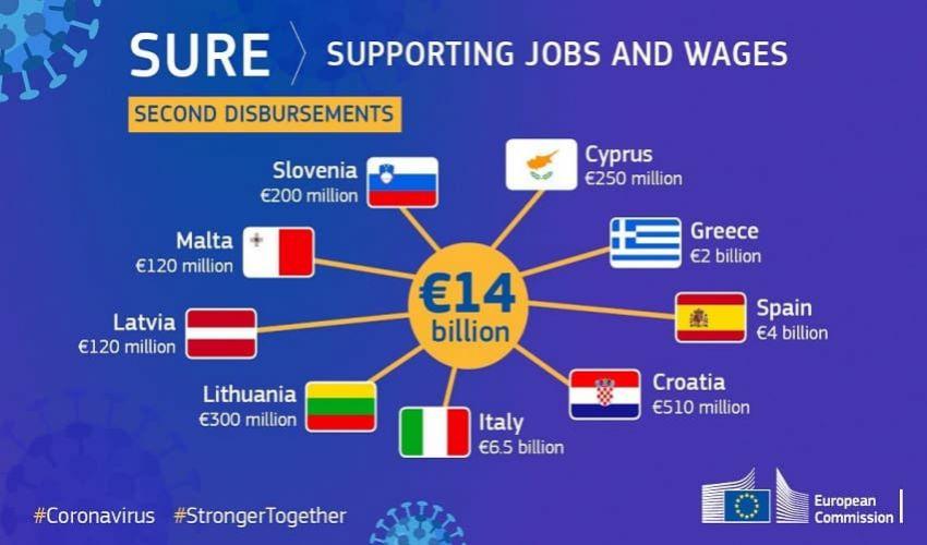Cassa integrazione Ue: seconda tranche all'Italia per 6,5 mld dal SURE
