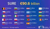 Da Ue a Italia: altri 3,87 mld di prestiti SURE per cassa integrazione