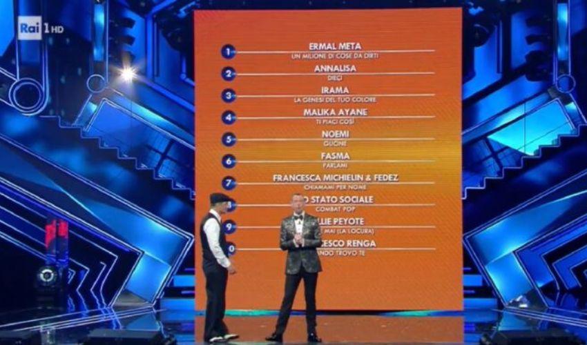 Classifica Sanremo 2021, seconda serata: Ermal Meta è al primo posto