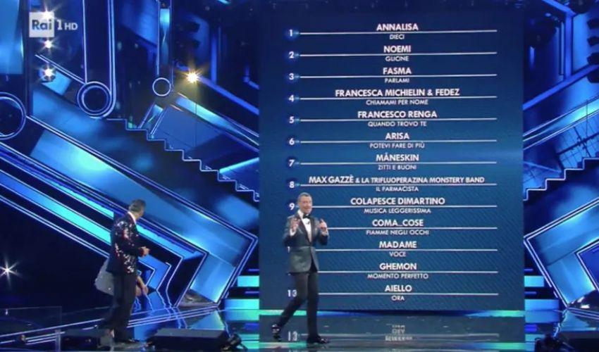 Classifica Sanremo 2021: al primo posto Annalisa, ultimo Aiello