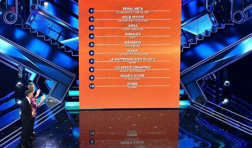 Classifica Sanremo 2021 quarta serata: chi ha vinto e chi è ancora 1°