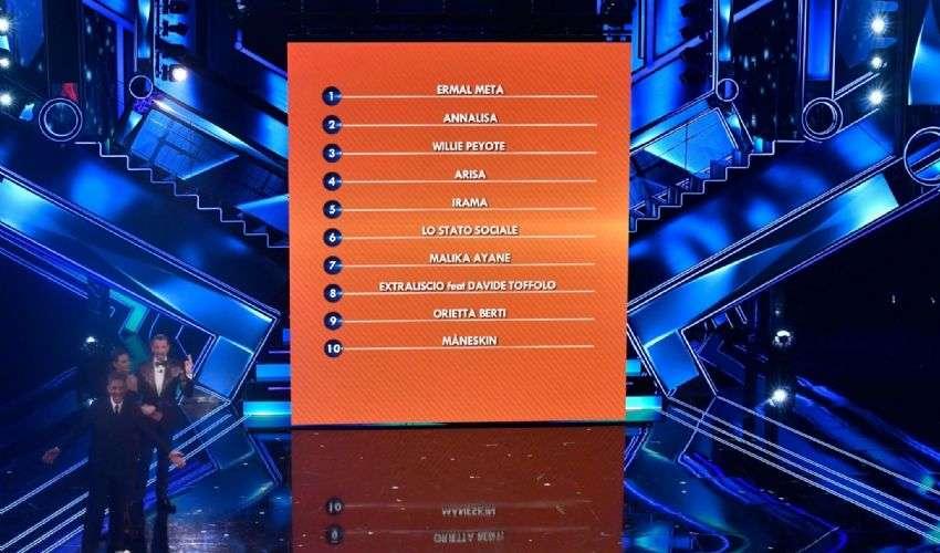 Classifica terza serata Sanremo 2021: Ermal Meta ancora al primo posto