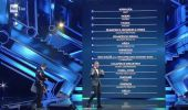 Classifica Sanremo 2021: al primo posto Annalisa, ultimo Aiello
